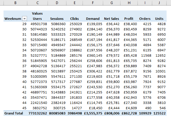 Data set example for combine VLOOKUP and HLOOKUP functions