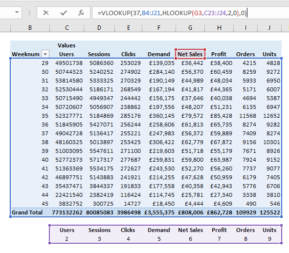 Working example for combined VLOOKUP and HLOOKUP Functions